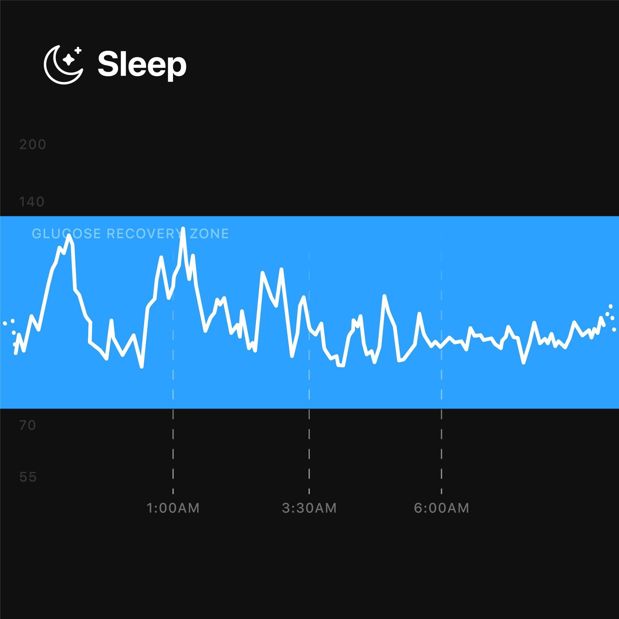 Glucose_Levels_During_Sleep